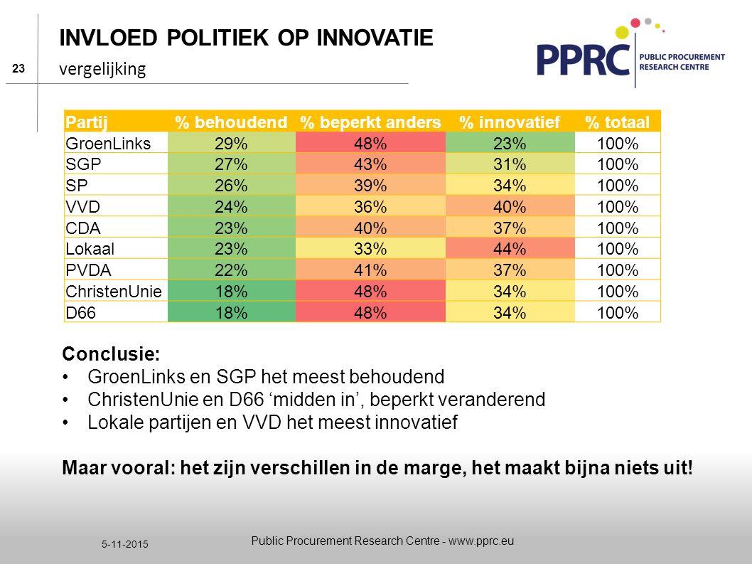 23 5-11-2015 INVLOED POLITIEK OP INNOVATIE Conclusie: GroenLinks en SGP het meest behoudend ChristenUnie en D66 'midden in', beperkt veranderend Lokal