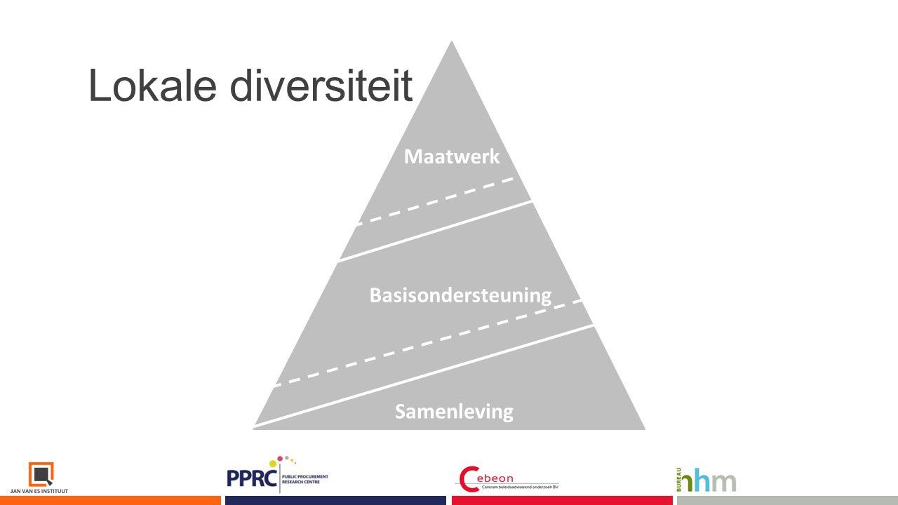 Basisondersteuning Samenleving Maatwerk Contracten.