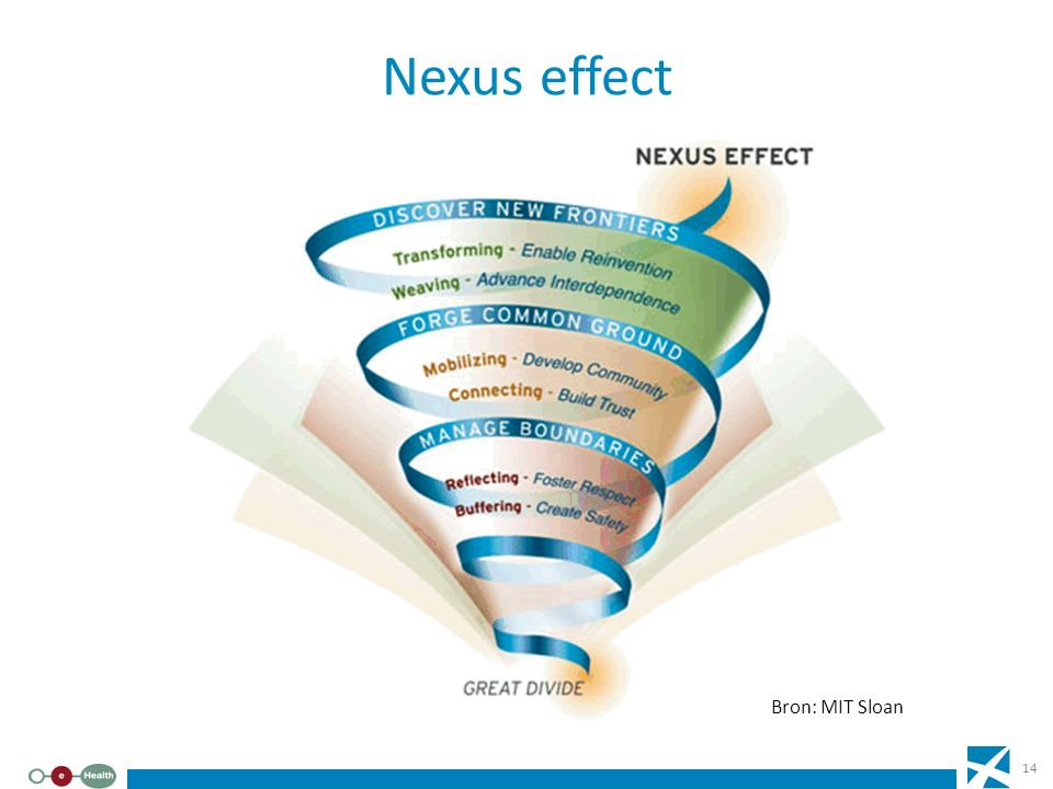 Nexus effect Bron: MIT Sloan 14