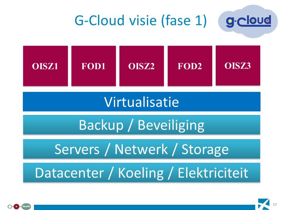 G-Cloud visie (fase 1) Datacenter / Koeling / Elektriciteit Servers / Netwerk / Storage Backup / Beveiliging Virtualisatie FOD2 OISZ3 FOD1 OISZ2 OISZ1