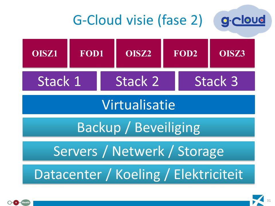 G-Cloud visie (fase 2) Datacenter / Koeling / Elektriciteit Servers / Netwerk / Storage Backup / Beveiliging Virtualisatie FOD2 OISZ3 FOD1 OISZ2 OISZ1
