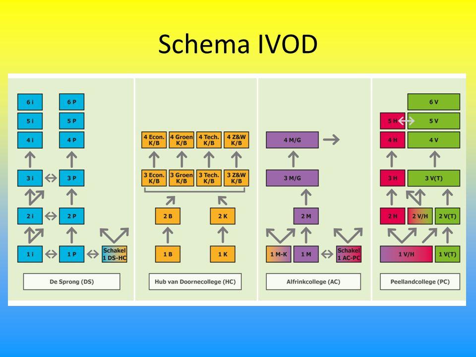 Schema IVOD