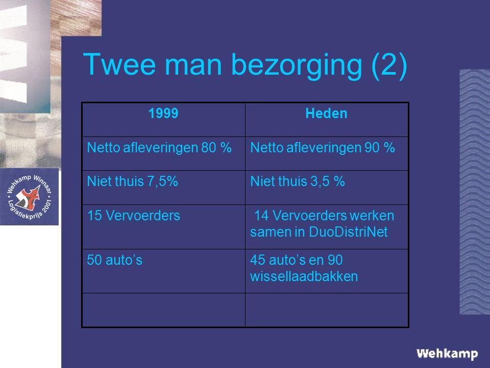 Twee man bezorging (2) 45 auto's en 90 wissellaadbakken 50 auto's 14 Vervoerders werken samen in DuoDistriNet 15 Vervoerders Niet thuis 3,5 %Niet thuis 7,5% Netto afleveringen 90 %Netto afleveringen 80 % Heden1999