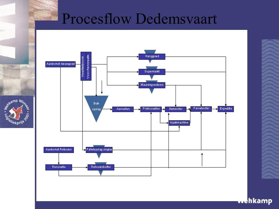 Procesflow Dedemsvaart