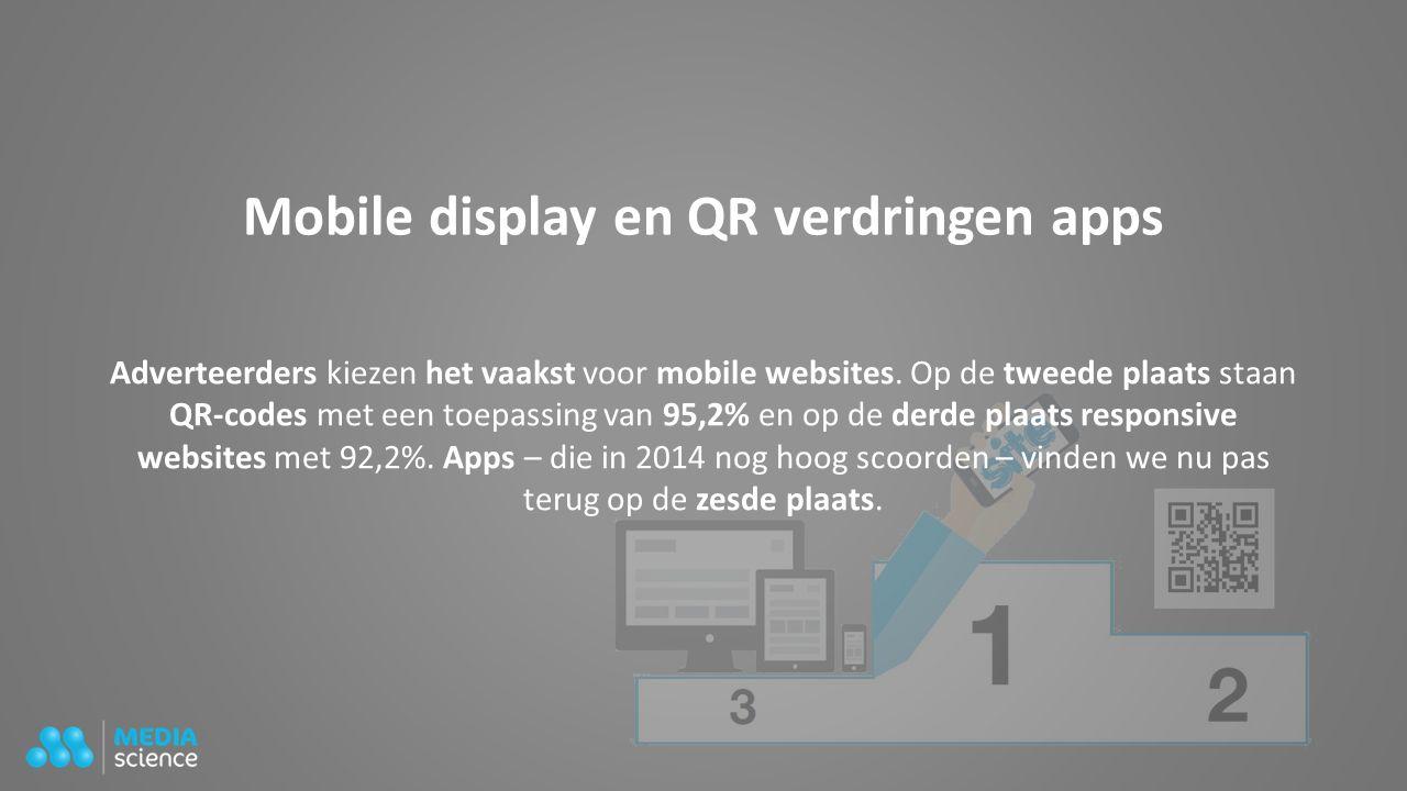 Mobile display en QR verdringen apps Adverteerders kiezen het vaakst voor mobile websites. Op de tweede plaats staan QR-codes met een toepassing van 9
