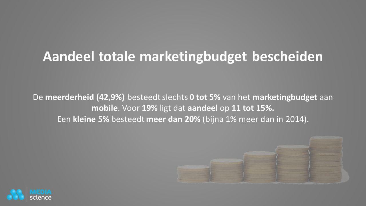 Aandeel totale marketingbudget bescheiden De meerderheid (42,9%) besteedt slechts 0 tot 5% van het marketingbudget aan mobile.