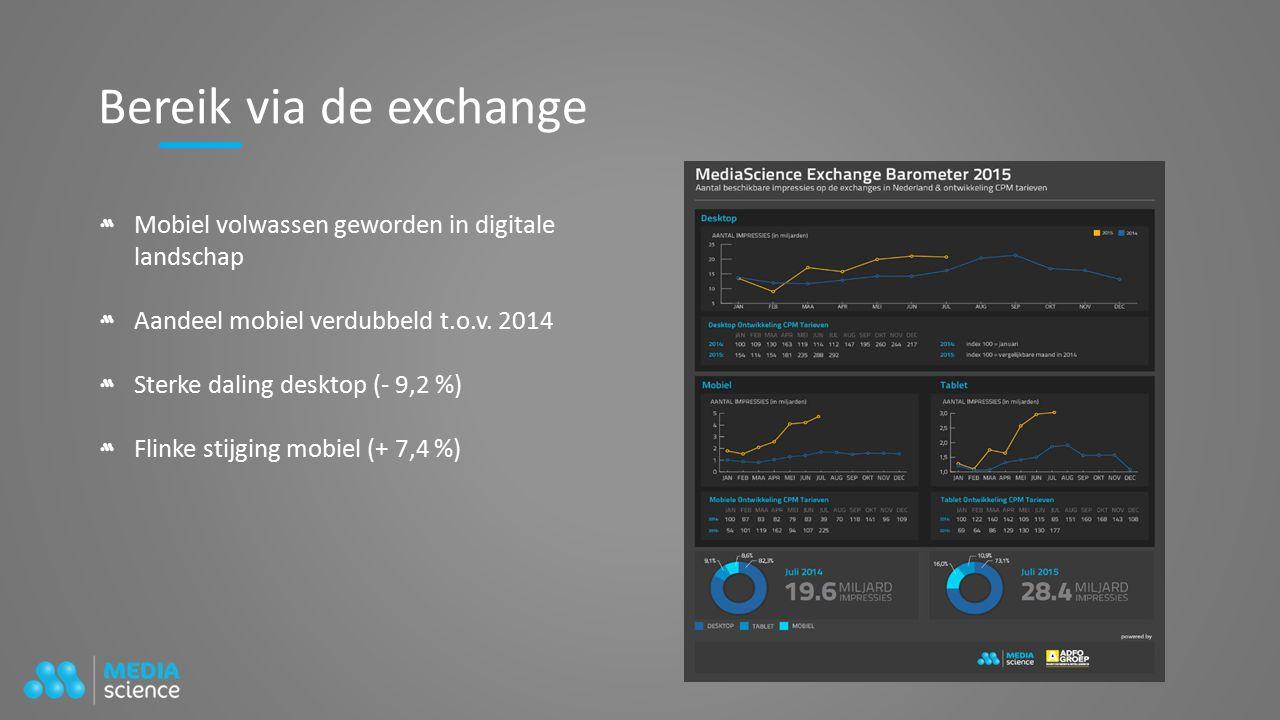 Bereik via de exchange Mobiel volwassen geworden in digitale landschap Aandeel mobiel verdubbeld t.o.v.