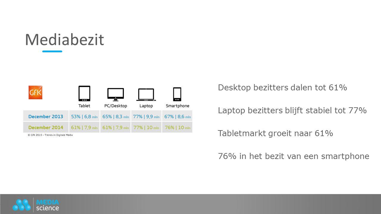 Desktop bezitters dalen tot 61% Laptop bezitters blijft stabiel tot 77% Tabletmarkt groeit naar 61% 76% in het bezit van een smartphone Mediabezit