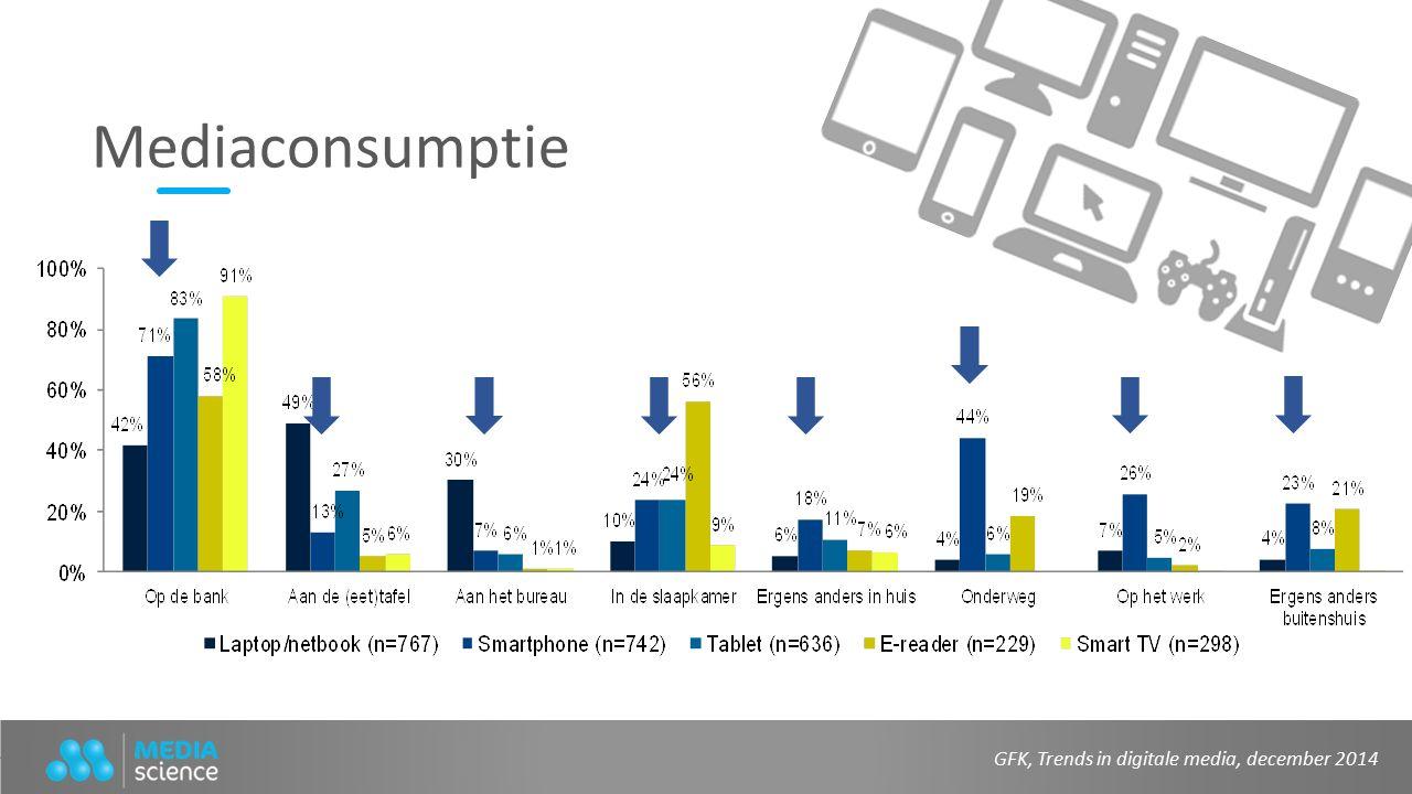 GFK, Trends in digitale media, december 2014 Mediaconsumptie