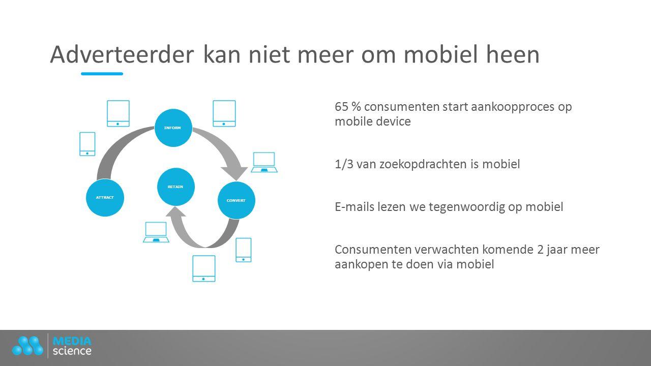 Adverteerder kan niet meer om mobiel heen 65 % consumenten start aankoopproces op mobile device 1/3 van zoekopdrachten is mobiel E-mails lezen we tegenwoordig op mobiel Consumenten verwachten komende 2 jaar meer aankopen te doen via mobiel ATTRACT CONVERT INFORM RETAIN
