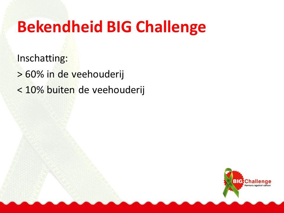 Bekendheid BIG Challenge Inschatting: > 60% in de veehouderij < 10% buiten de veehouderij