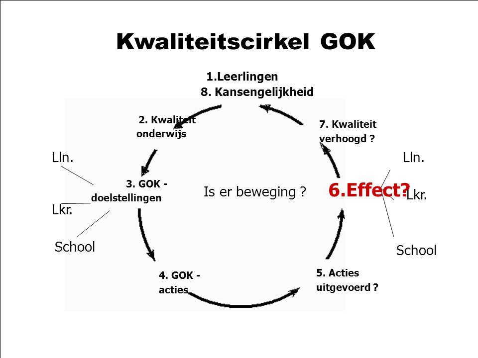 58 21-10-2003zelfevaluatie GOK2 Kwaliteitscirkel GOK 1.Leerlingen 8.