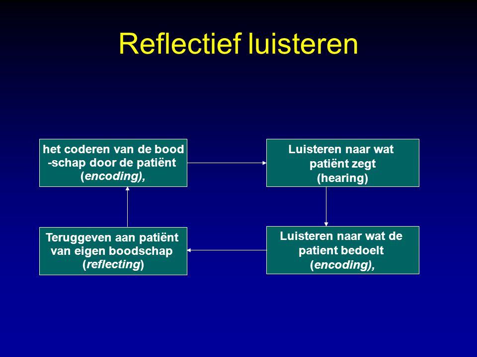 Reflectief luisteren Teruggeven aan patiënt van eigen boodschap (reflecting) Luisteren naar wat patiënt zegt (hearing) Luisteren naar wat de patient bedoelt (encoding), het coderen van de bood -schap door de patiënt (encoding),