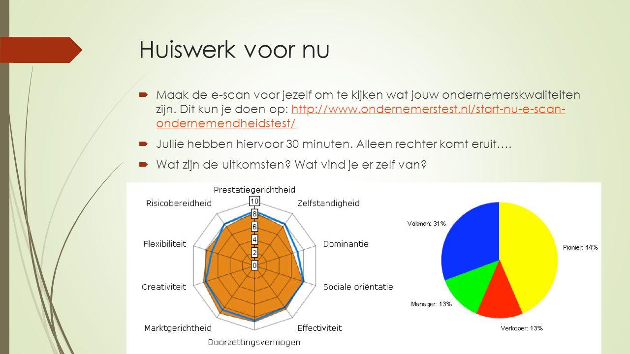 Huiswerk voor nu  Maak de e-scan voor jezelf om te kijken wat jouw ondernemerskwaliteiten zijn. Dit kun je doen op: http://www.ondernemerstest.nl/sta