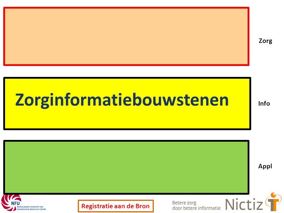 Registratie aan de Bron Zorg Info Appl Zorginformatiebouwstenen