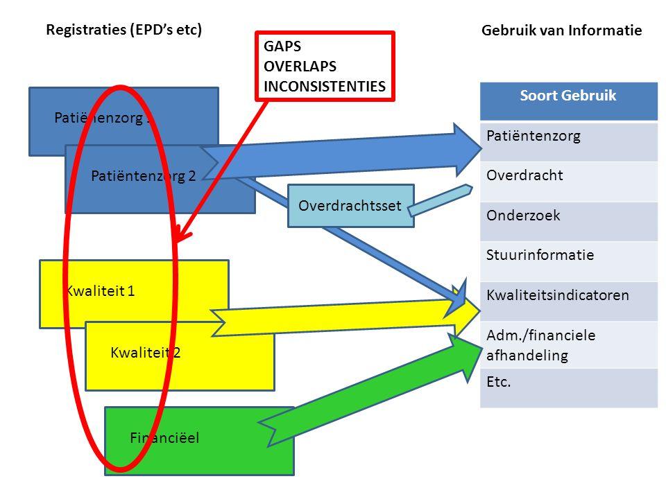 Registratie aan de Bron Gebruik van Informatie Soort Gebruik Patiëntenzorg Overdracht Onderzoek Stuurinformatie Kwaliteitsindicatoren Adm./financiele afhandeling Etc.