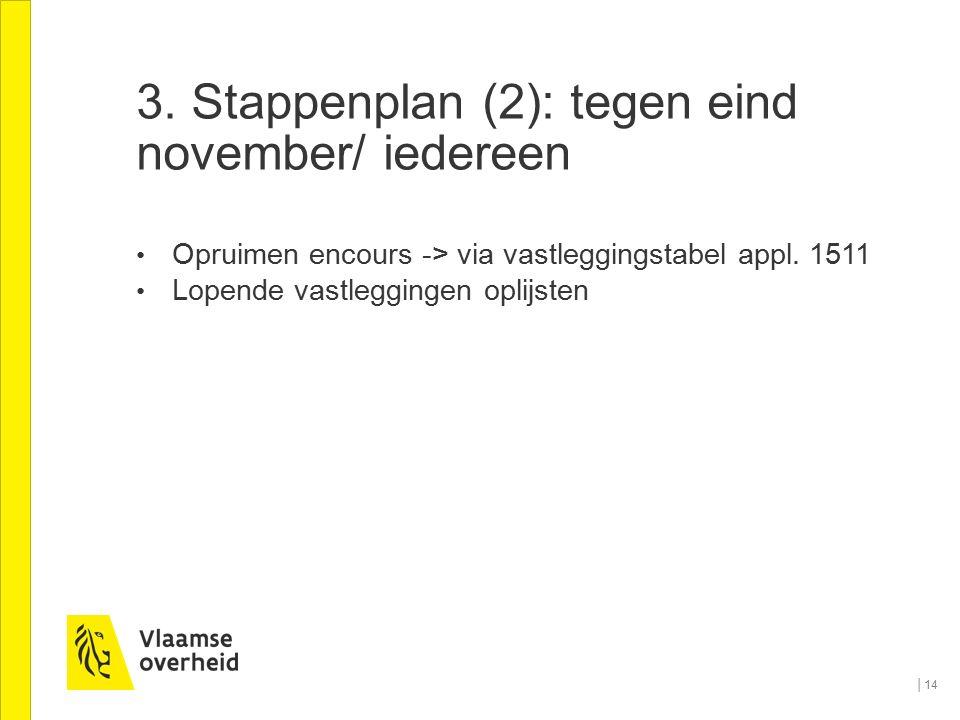 3. Stappenplan (2): tegen eind november/ iedereen Opruimen encours -> via vastleggingstabel appl. 1511 Lopende vastleggingen oplijsten │14