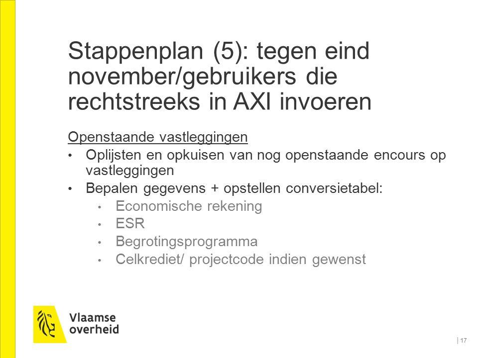 Stappenplan (5): tegen eind november/gebruikers die rechtstreeks in AXI invoeren Openstaande vastleggingen Oplijsten en opkuisen van nog openstaande e