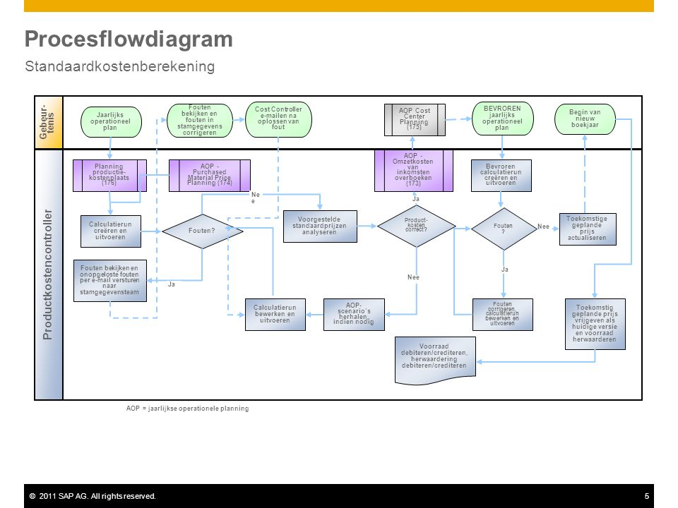 ©2011 SAP AG. All rights reserved.5 Procesflowdiagram Standaardkostenberekening Gebeur- tenis Productkostencontroller Fouten? AOP - Omzetkosten van in