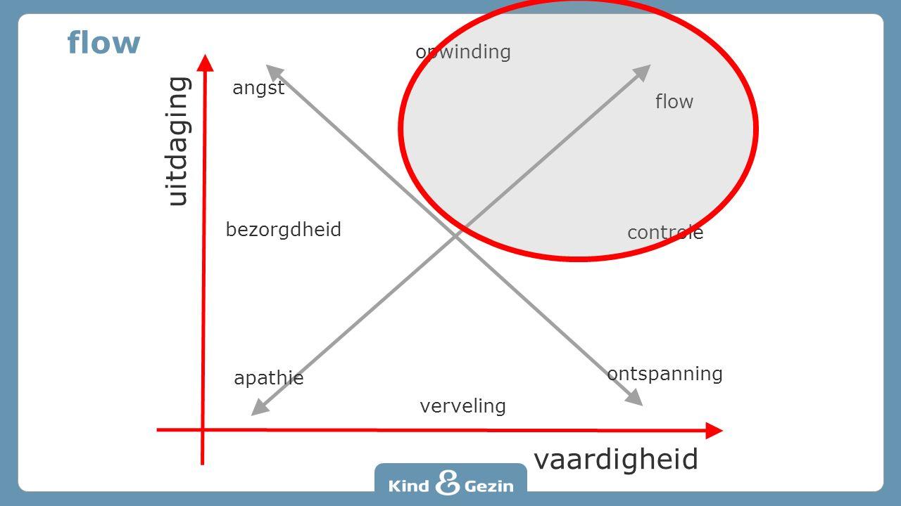 uitdaging vaardigheid ontspanning flow controle verveling bezorgdheid apathie opwinding angst flow
