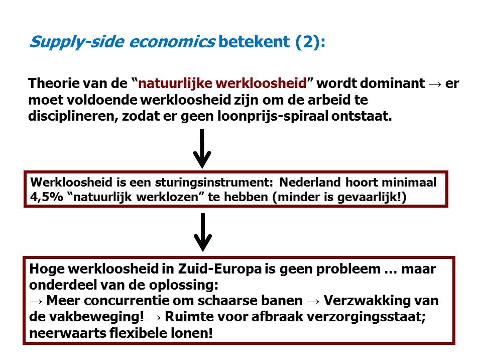 Supply-side economics betekent (2): Theorie van de natuurlijke werkloosheid wordt dominant → er moet voldoende werkloosheid zijn om de arbeid te disciplineren, zodat er geen loonprijs-spiraal ontstaat.