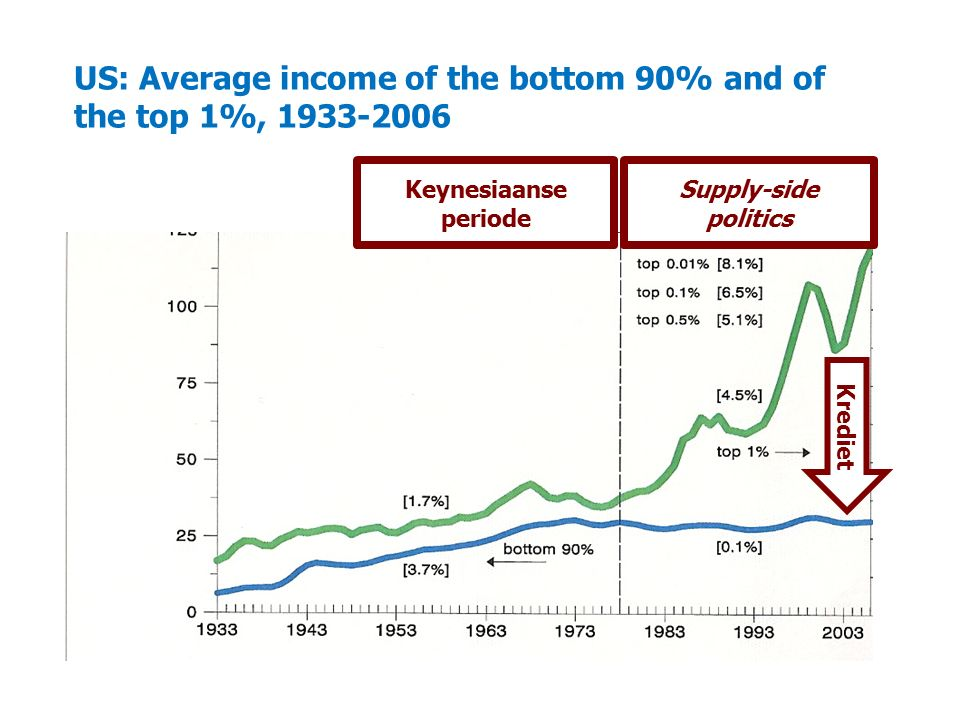 US: Average income of the bottom 90% and of the top 1%, 1933-2006 Keynesiaanse periode Supply-side politics Krediet