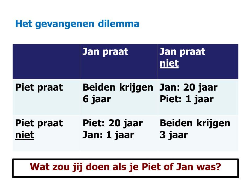 Het gevangenen dilemma Jan praat niet Piet praatBeiden krijgen 6 jaar Jan: 20 jaar Piet: 1 jaar Piet praat niet Piet: 20 jaar Jan: 1 jaar Beiden krijgen 3 jaar Wat zou jij doen als je Piet of Jan was?
