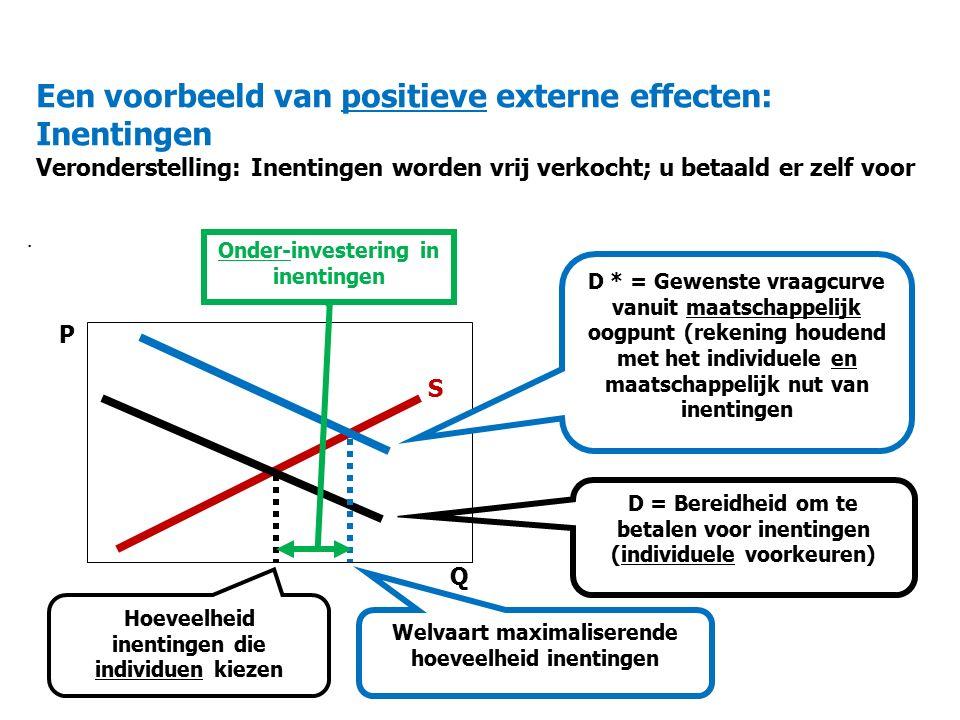 Een voorbeeld van positieve externe effecten: Inentingen Veronderstelling: Inentingen worden vrij verkocht; u betaald er zelf voor.