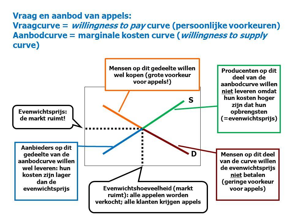 Vraag en aanbod van appels: Vraagcurve = willingness to pay curve (persoonlijke voorkeuren) Aanbodcurve = marginale kosten curve (willingness to supply curve) D S Evenwichtsprijs: de markt ruimt.