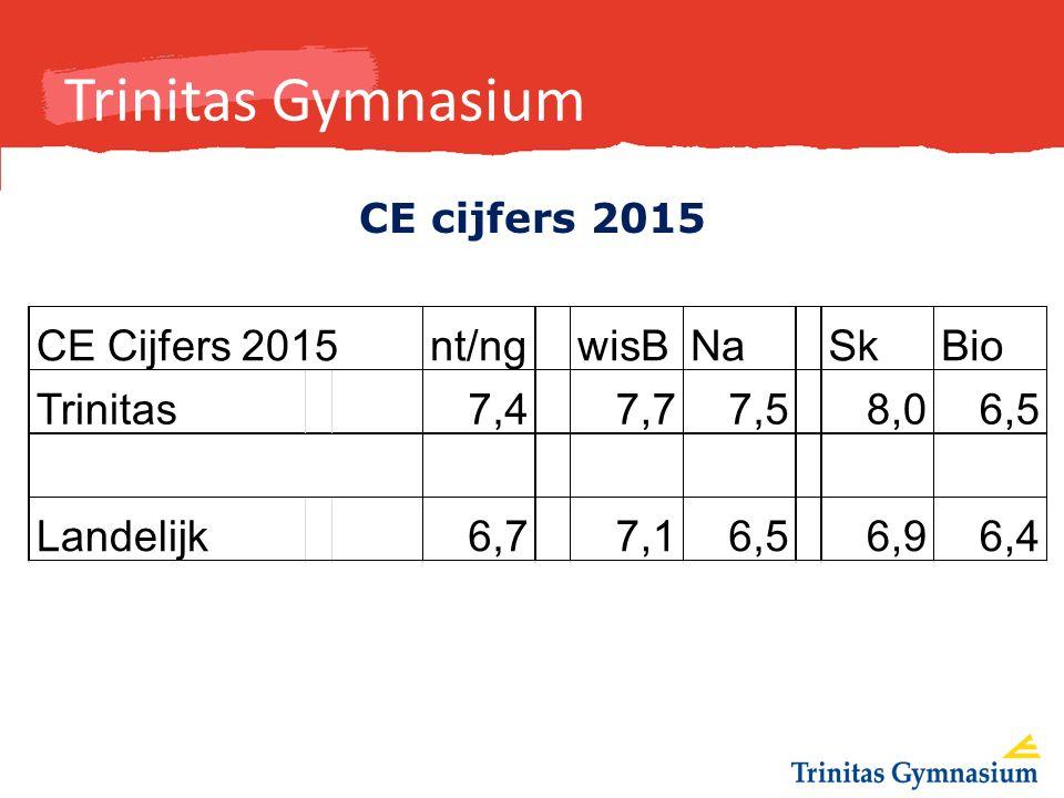 Trinitas Gymnasium CE cijfers 2015