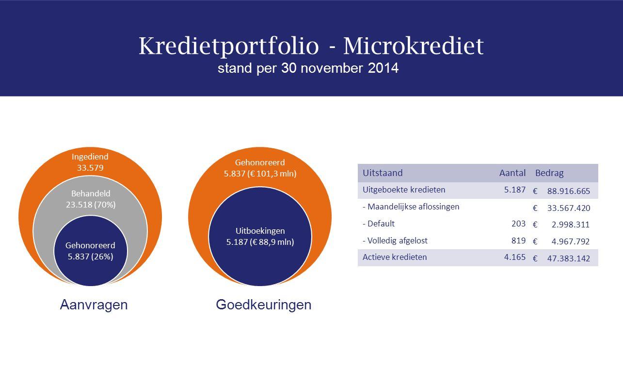 AanvragenGoedkeuringen UitstaandAantalBedrag Uitgeboekte kredieten5.187 € 88.916.665 - Maandelijkse aflossingen € 33.567.420 - Default203 € 2.998.311