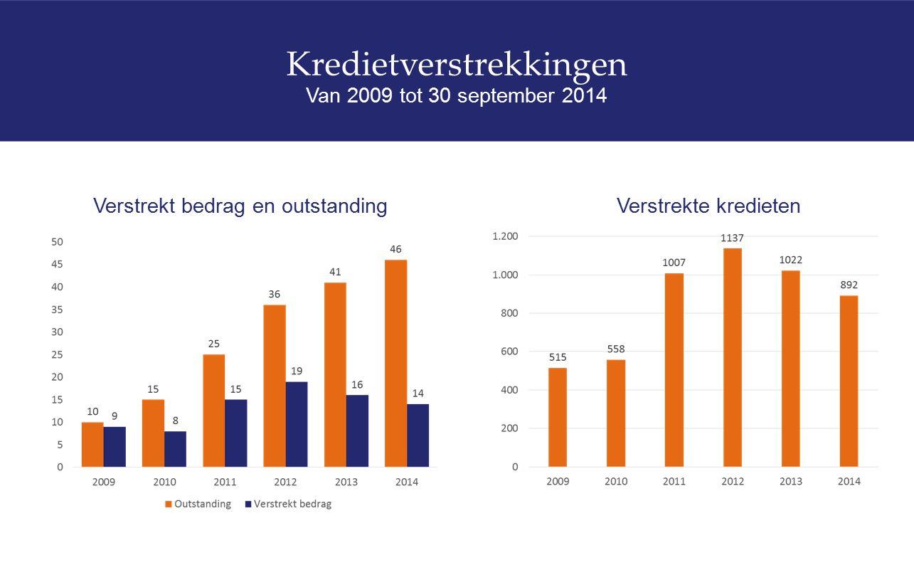 Kredietverstrekkingen Van 2009 tot 30 september 2014 Verstrekt bedrag en outstandingVerstrekte kredieten