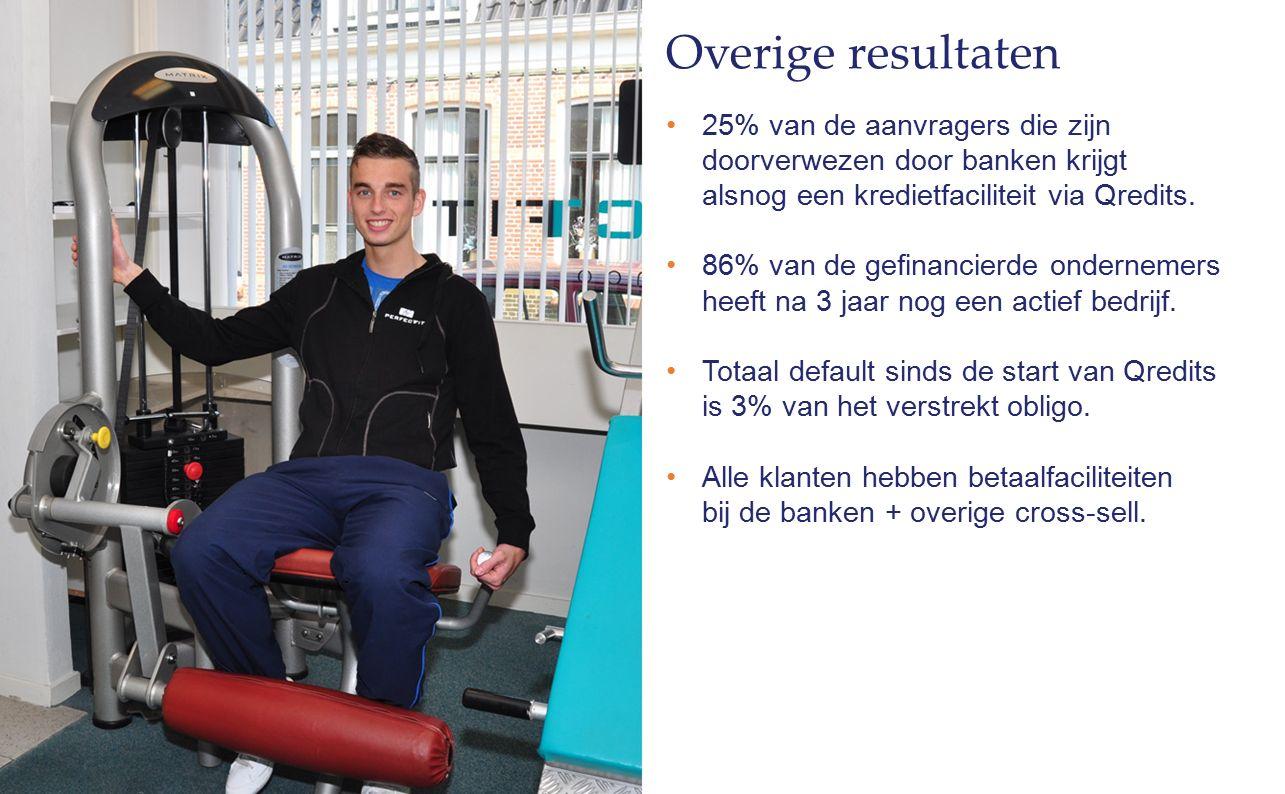 25% van de aanvragers die zijn doorverwezen door banken krijgt alsnog een kredietfaciliteit via Qredits. 86% van de gefinancierde ondernemers heeft na