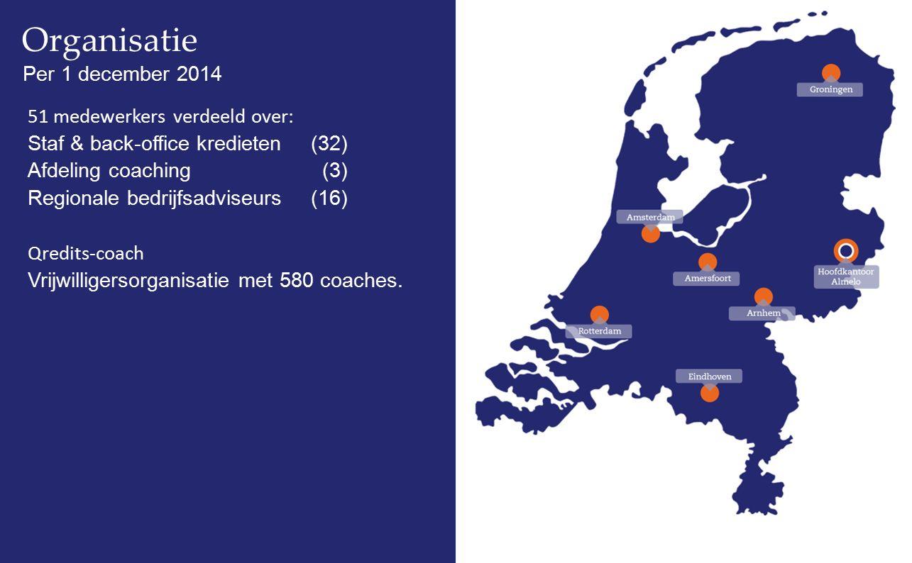 Organisatie Per 1 december 2014 51 medewerkers verdeeld over: Staf & back-office kredieten(32) Afdeling coaching (3) Regionale bedrijfsadviseurs(16) Q