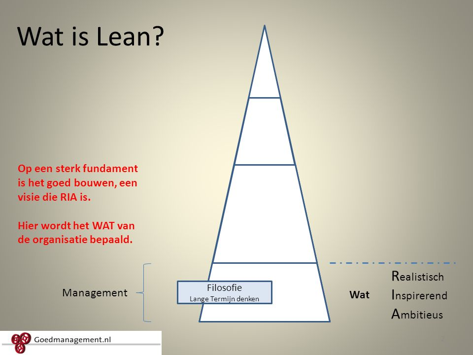 Wat is Lean.