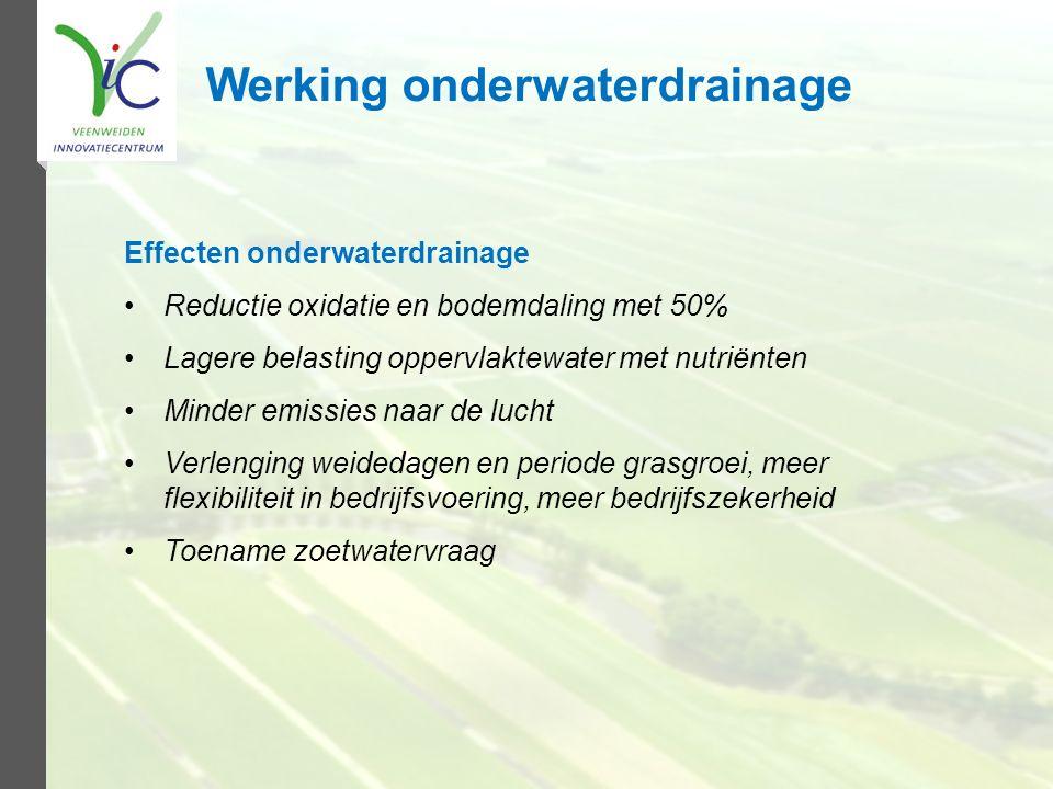 Werking onderwaterdrainage Effecten onderwaterdrainage Reductie oxidatie en bodemdaling met 50% Lagere belasting oppervlaktewater met nutriënten Minde