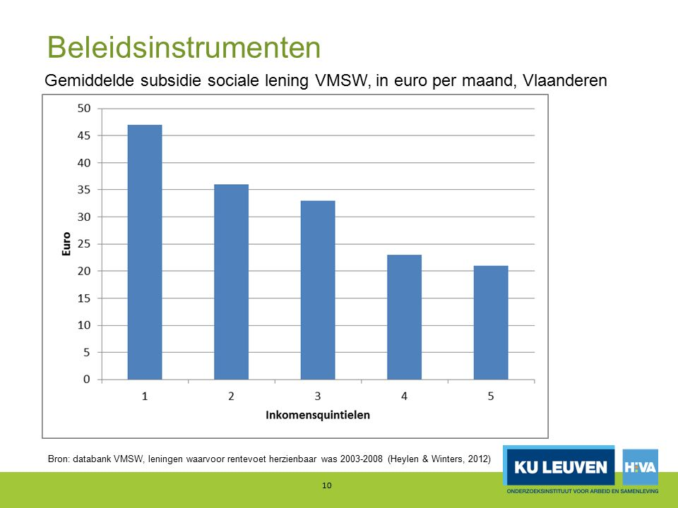 Beleidsinstrumenten 10 Gemiddelde subsidie sociale lening VMSW, in euro per maand, Vlaanderen 2008 Bron: databank VMSW, leningen waarvoor rentevoet he