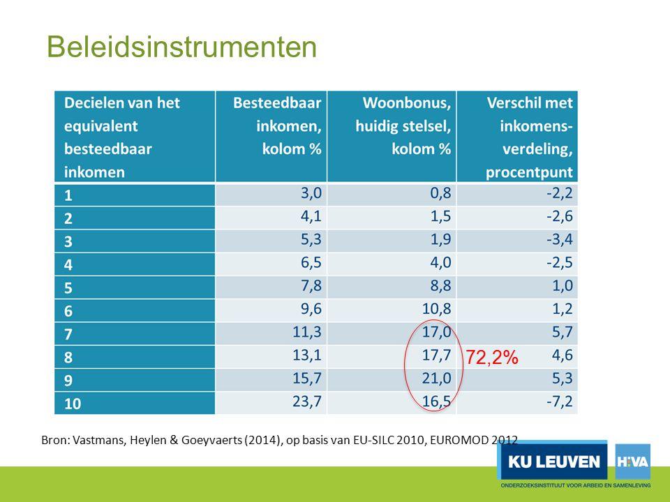 Beleidsinstrumenten Bron: Vastmans, Heylen & Goeyvaerts (2014), op basis van EU-SILC 2010, EUROMOD 2012 72,2%