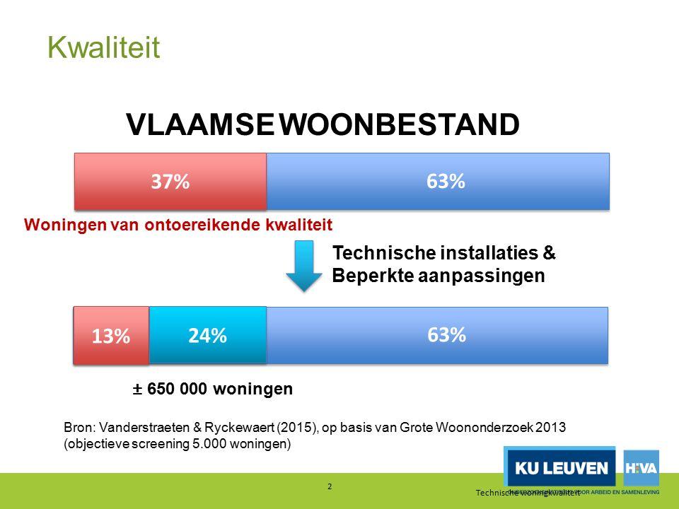 2 37% VLAAMSE WOONBESTAND 63% Woningen van ontoereikende kwaliteit Structureel ontoereikende kwaliteit 13% 63% ± 650 000 woningen Technische installat