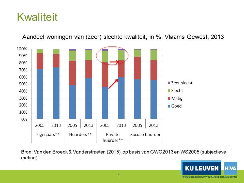 Kwaliteit 4 Aandeel woningen van (zeer) slechte kwaliteit, in %, Vlaams Gewest, 2013 Bron: Van den Broeck & Vanderstraeten (2015), op basis van GWO2013 en WS2005 (subjectieve meting)