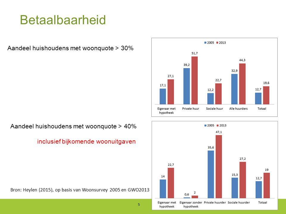 Betaalbaarheid 5 Aandeel huishoudens met woonquote > 30% Aandeel huishoudens met woonquote > 40% inclusief bijkomende woonuitgaven Bron: Heylen (2015)