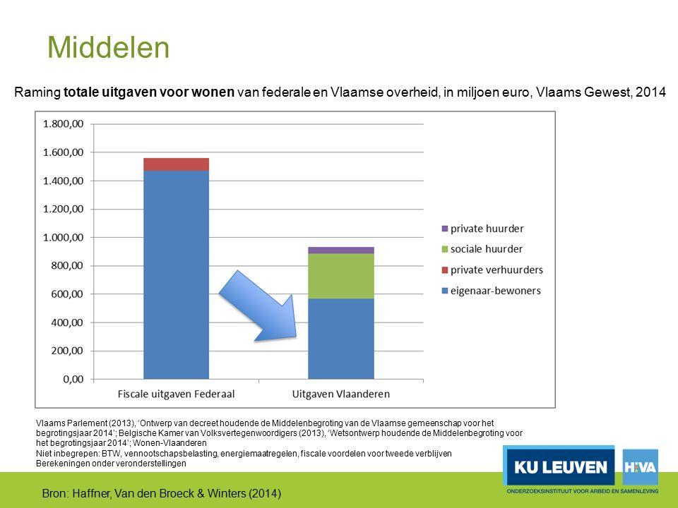 Vlaams Parlement (2013), 'Ontwerp van decreet houdende de Middelenbegroting van de Vlaamse gemeenschap voor het begrotingsjaar 2014'; Belgische Kamer van Volksvertegenwoordigers (2013), 'Wetsontwerp houdende de Middelenbegroting voor het begrotingsjaar 2014'; Wonen-Vlaanderen Niet inbegrepen: BTW, vennootschapsbelasting, energiemaatregelen, fiscale voordelen voor tweede verblijven Berekeningen onder veronderstellingen Bron: Haffner, Van den Broeck & Winters (2014) Raming totale uitgaven voor wonen van federale en Vlaamse overheid, in miljoen euro, Vlaams Gewest, 2014 Middelen