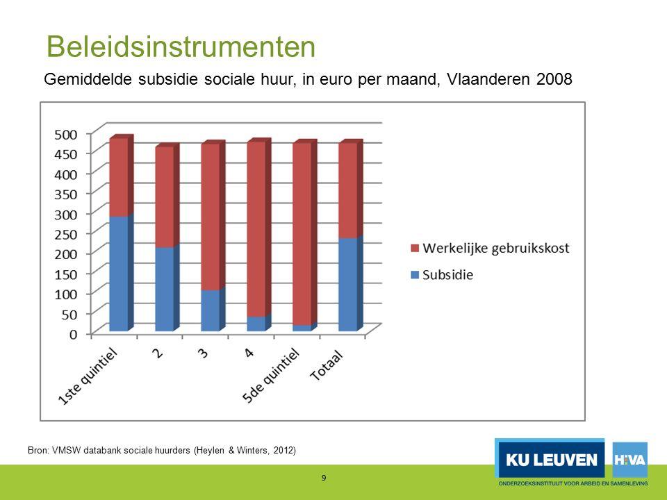 Beleidsinstrumenten 9 Gemiddelde subsidie sociale huur, in euro per maand, Vlaanderen 2008 Bron: VMSW databank sociale huurders (Heylen & Winters, 2012)