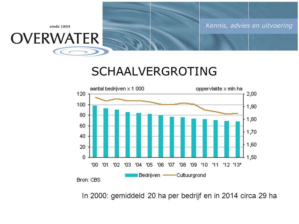 SCHAALVERGROTING In 2000: gemiddeld 20 ha per bedrijf en in 2014 circa 29 ha