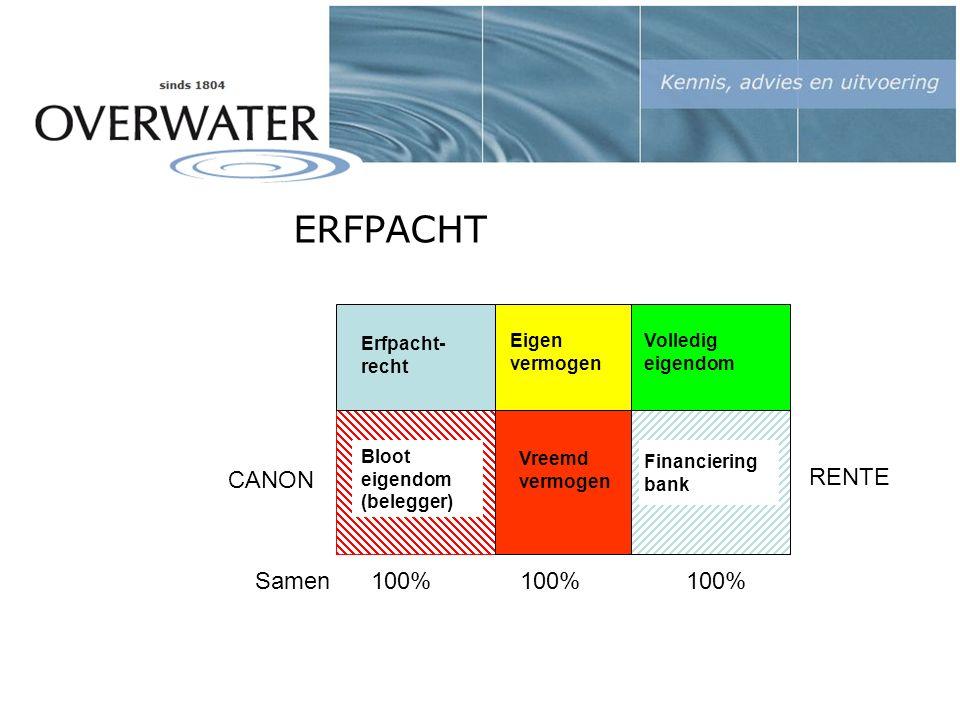 ERFPACHT Volledigeigendom Erfpacht- recht Bloot eigendom (belegger) Financieringbank RENTE Eigen vermogen Vreemdvermogen CANON Samen 100% 100% 100%