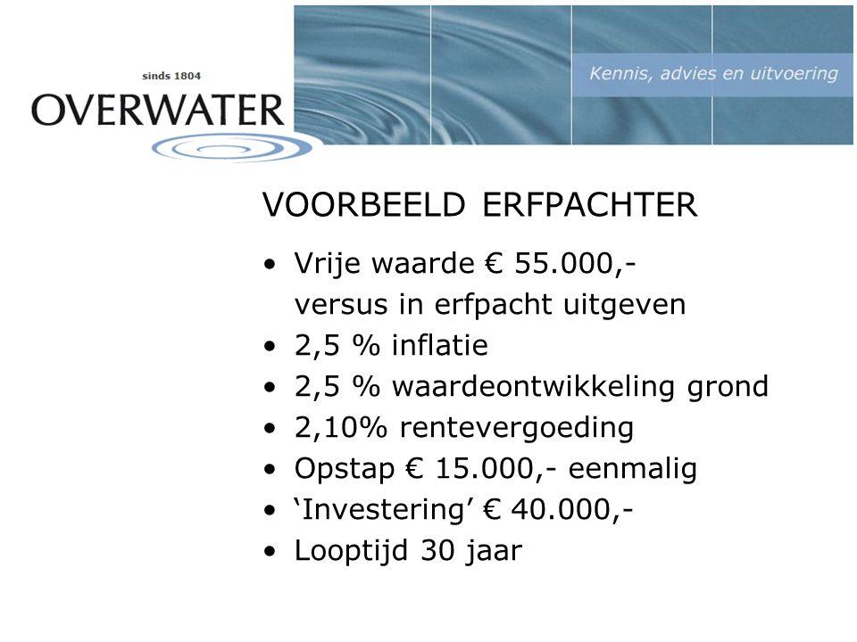 VOORBEELD ERFPACHTER Vrije waarde € 55.000,- versus in erfpacht uitgeven 2,5 % inflatie 2,5 % waardeontwikkeling grond 2,10% rentevergoeding Opstap € 15.000,- eenmalig 'Investering' € 40.000,- Looptijd 30 jaar