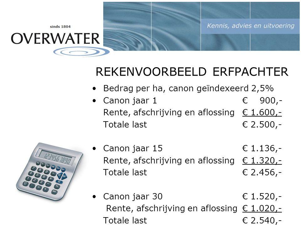 REKENVOORBEELD ERFPACHTER Bedrag per ha, canon geïndexeerd 2,5% Canon jaar 1€ 900,- Rente, afschrijving en aflossing € 1.600,- Totale last€ 2.500,- Canon jaar 15 € 1.136,- Rente, afschrijving en aflossing€ 1.320,- Totale last€ 2.456,- Canon jaar 30 € 1.520,- Rente, afschrijving en aflossing € 1.020,- Totale last € 2.540,-