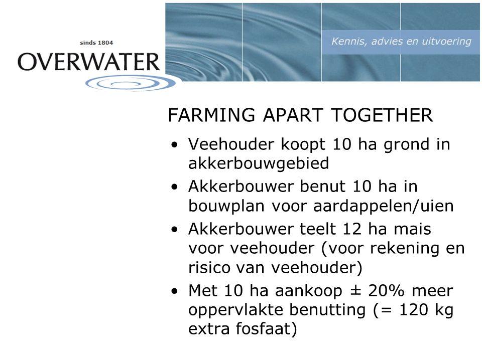 FARMING APART TOGETHER Veehouder koopt 10 ha grond in akkerbouwgebied Akkerbouwer benut 10 ha in bouwplan voor aardappelen/uien Akkerbouwer teelt 12 ha mais voor veehouder (voor rekening en risico van veehouder) Met 10 ha aankoop ± 20% meer oppervlakte benutting (= 120 kg extra fosfaat)