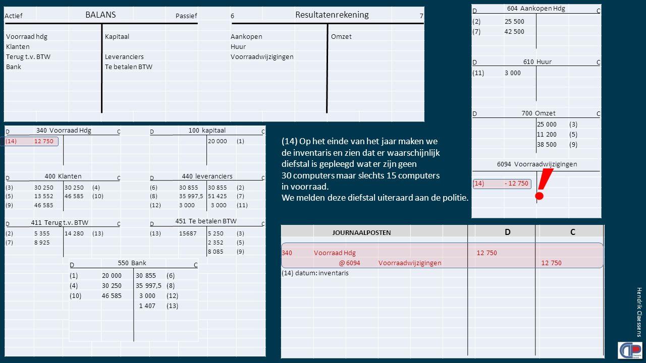 Actief BALANS Passief6 Resultatenrekening 7 Voorraad hdg KapitaalAankopen Omzet Klanten Huur Terug t.v. BTW LeveranciersVoorraadwijzigingen Bank Te be