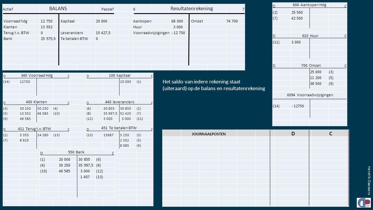 Actief BALANS Passief6 Resultatenrekening 7 Voorraad hdg 12 750 Kapitaal20 000Aankopen 68 000 Omzet74 700 Klanten 13 552 Huur 3 000 Terug t.v. BTW 0 L